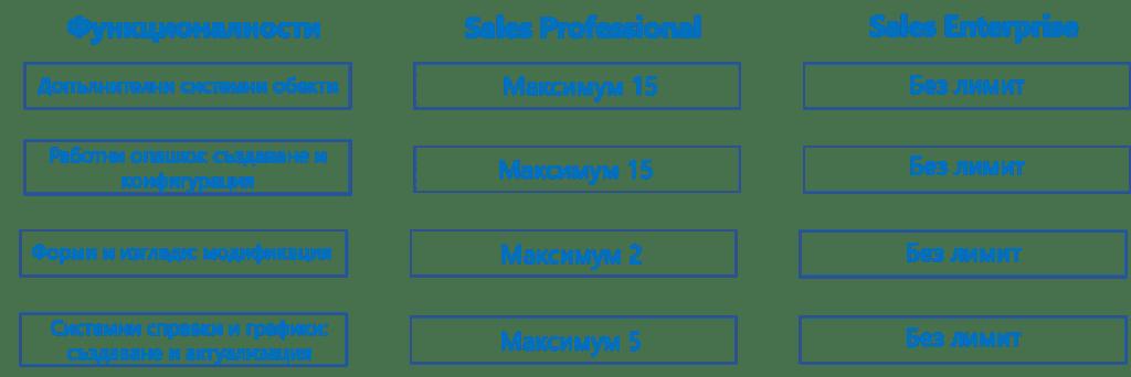 Видове лицензи за Dynamics 365 Sales